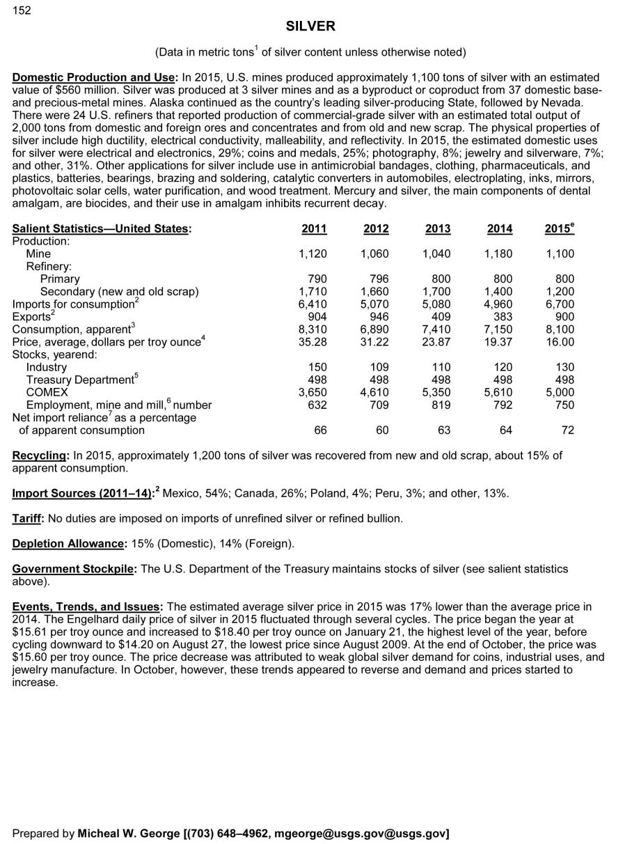 Mineral Commodity Summaries